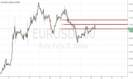 EURUSD: EUR/USD FIBONACCI
