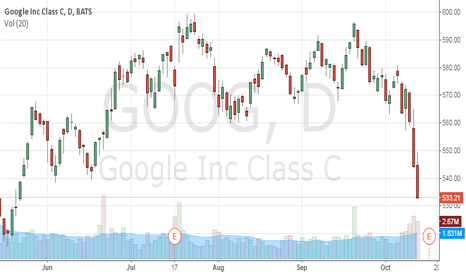 GOOG: GOOG is getting pounced on by the Bears