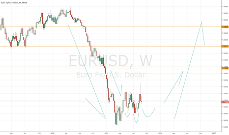 EURUSD: Accumulation is in play?