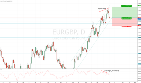 EURGBP: Bouncing up off support and trend line