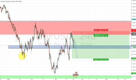 GBPUSD: GBP/USD Short Trade to 1.4085, then 1.385