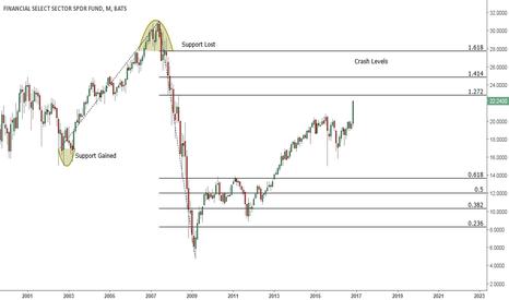 XLF: No US Market Crash until XLF reaches $26-28