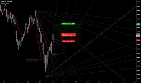 DYZ2014: DAX bull signals