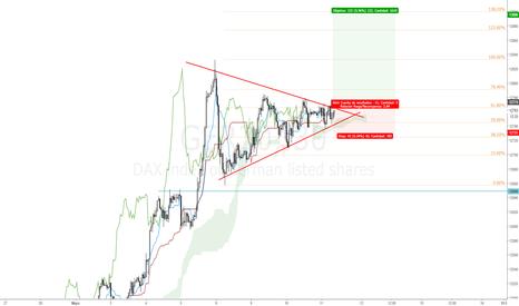 GER30: Cerrando el triángulo en el DAX