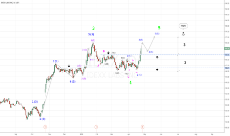 IDXX: The obvious third wave. And, then, will be the fourth and fifth.