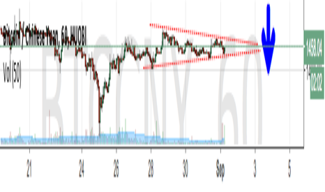 BTCCNY: A triangle is forming
