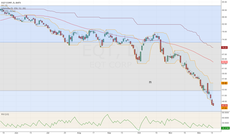 EQT: Leaving with the flood