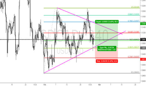 USDCAD: USDCAD LONG FROM 1.30615