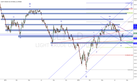 CL1!: USOIL starts another large correction up with target around 62