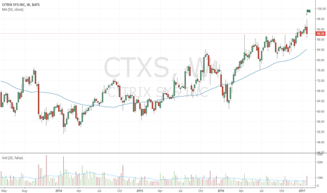 CTXS: Bearish up-thrust