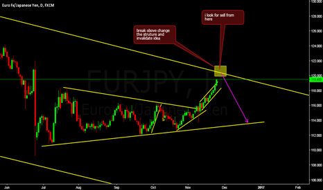 EURJPY: sell near struture line