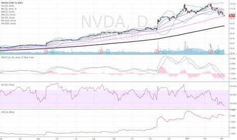 NVDA: here $NVDA 100 sma