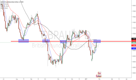 GBPAUD: GBP AUD - Price at a Level