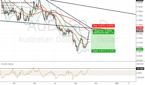 AUDUSD: All sorts of resistance levels coming up