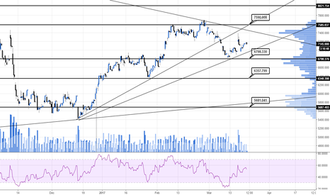 RRS: Consolidating for now might move higher later #RRS #UKshares
