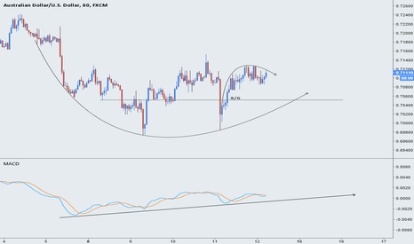 AUDUSD: AUDUSD - Another look