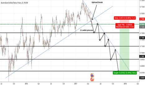 AUDCHF: AUDCHF- Potential Longterm short Trade