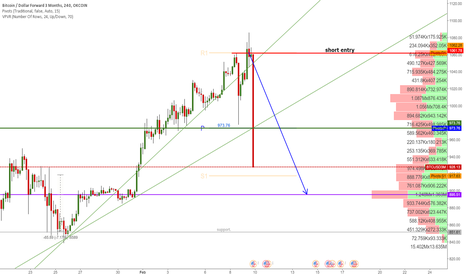 BTCUSD3M: SHORTED BTC