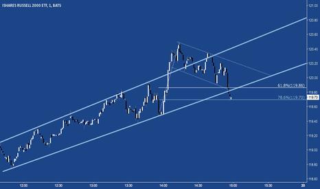 IWM: R2k at 78.6% Ret of Its Post-FOMC Minutes Spike