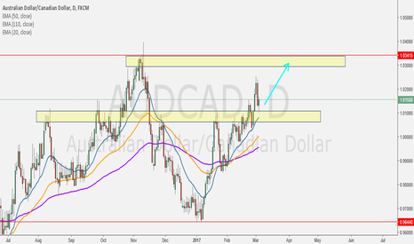 AUDCAD: Just Looking for Pullback Pattern on H4 TF for Entry Long Again