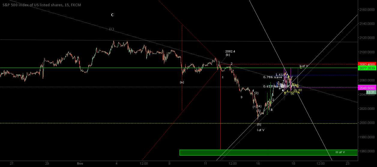 Upside Target: 2077.25, then reversal down toward 1961