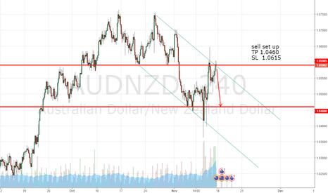 AUDNZD: following the triangle again!