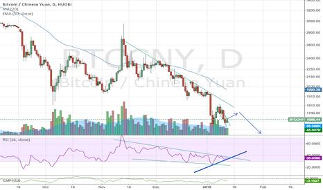 BTCCNY: BTC/USD: RSI Divergence