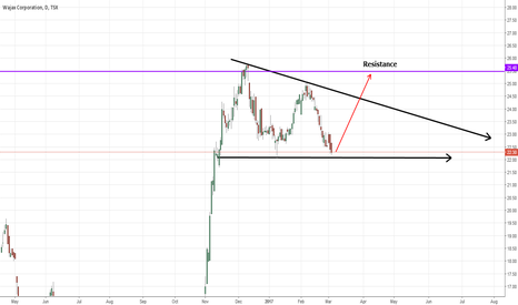 WJX: Long Triangle Forming