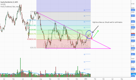 EQR: Possible ascending triangle pattern