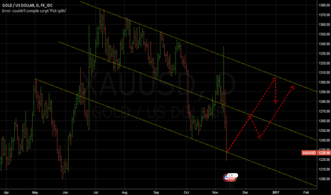 XAUUSD: Gold, XAU/USD coming week.