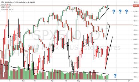 SPX500: Fed/Brexit - Risk on vs Risk-off assets, convergence?? :S