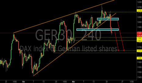 GER30: GER30:The Wedge  Breached