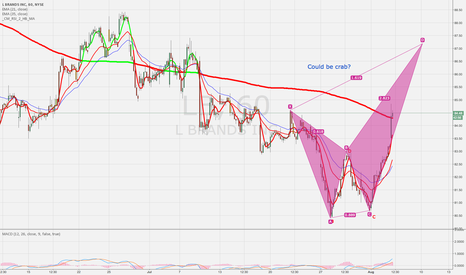 LB: LB 30 mins chart