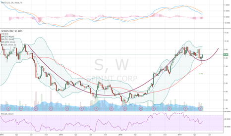 S: Cup and Handle formation