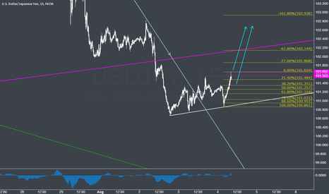 USDJPY: USDJPY small risk reverce possible