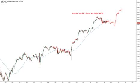 US30: $DJIA under MA50