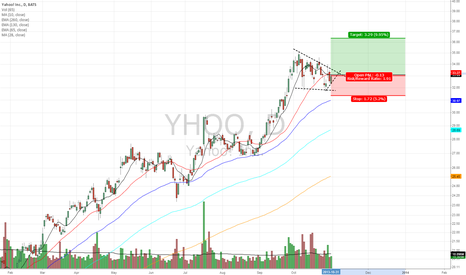 YHOO: Flag with support with potential for next strong upmove