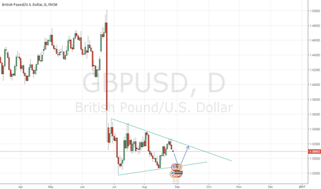 GBPUSD: SHORT IN A FEW DAYS THEN GO LONG