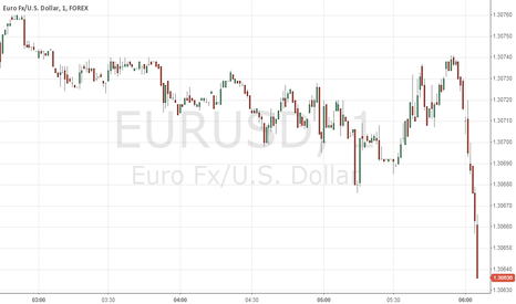 EURUSD: Real Time Commodities Chart