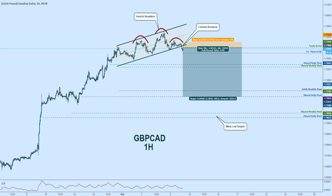 GBPCAD: GBPCAD Short:  H&S + Channel Breakout = Power Reversal