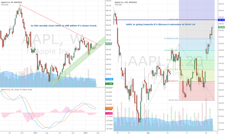 AAPL: AAPL is still within it's downtrend