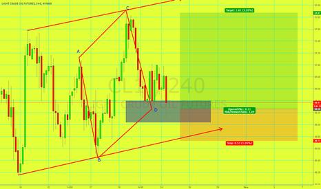 CL1!: Long Oil AB=CD Pattern Fibo Confluence + Trendline