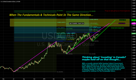 USDCAD: A Very Rational Idea