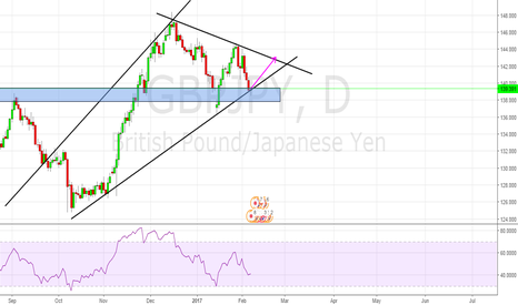 GBPJPY: GBPJPY Long Posistion