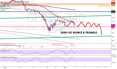 GER30: Dead cat bounce on DAX from 7 to 11 sept 2015