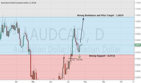 AUDCAD: My Top Forex Trading Signal - Buy AUD/CAD