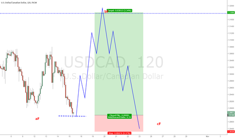 USDCAD: Possible Shark