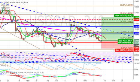 USDCAD: Going long USDCAD