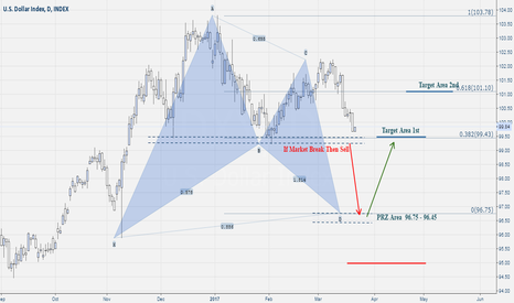 DXY: Dxy Us Dollar Index Pattern