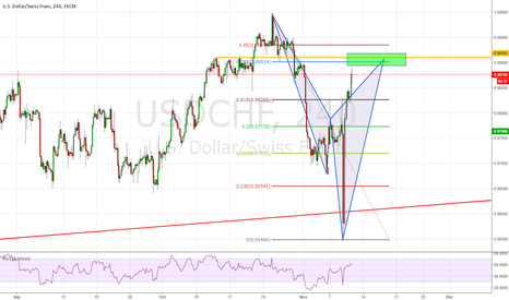 USDCHF: Potential Short for USD/CHF